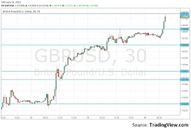 Current Forex News Gbp Usd Currency Quote Gbp Usd