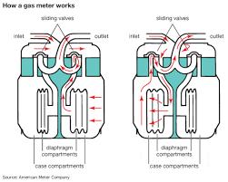 how a gas meter works gas meter love