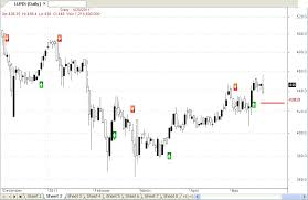 Lupin Chart S Kumar Financial Consultants Itc Lupin Daily Chart