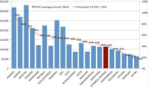 The Rise Of Istanbul Property 2011 2016 Price Analysis