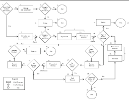 Behavior Charts For Oppositional Defiant Disorder A Flow Chart Of Behavior Management Strategies For Families