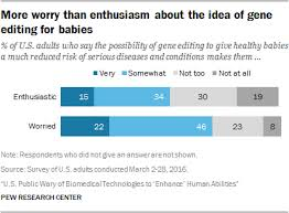 Genome Editing What Do People Think About Genome Editing National Human Genome