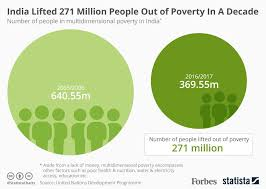 Poverty Chart 2019 Report India Lifted 271 Million People Out Of Poverty In A