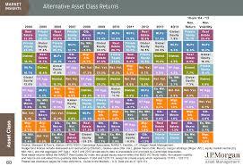 Alternative Investment Alternative Investment Asset Class
