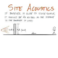 Design Theory Noise Barrier Design Theory Involves Some Simple Math