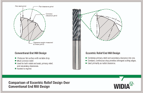 End Mill Radius Chart Widia Machining Facets