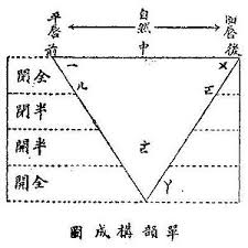 Chinese Vowel Diagram Wikipedia