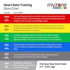 Myzone Color Chart How Does Exercise Improve Heart Health Fxb Des Moines