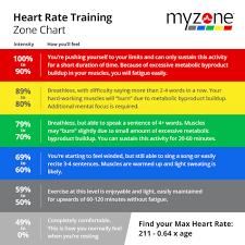 How Does Exercise Improve Heart Health Fxb Des Moines