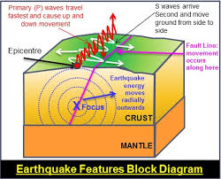 The chief cause of the earthquake shocks is the sudden slipping of rock formations along faults and fractures in the earth's crust. Background To Earthquakes