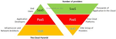 Saas Paas Iaas Cloud Computing Acronyms Iaas Paas And Saas Haikumind Make