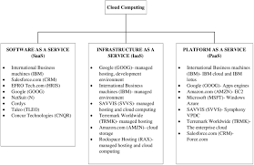 Cloud Computing Examples Cloud Computing Service Models And Examples Download Scientific