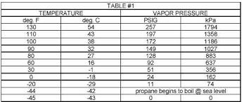 Propane Volume Temperature Correction Chart Crude Oil Chart Vapor Pressure Of Crude Oil Chart
