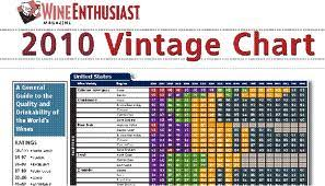Wine Enthusiast 2017 Vintage Chart Vintage Charts How Useful Are They Moris Senegor