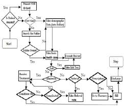Delivery Flow Chart Flow Chart Of The Existing Health Delivery System Download