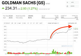 Gs Stock Goldman Sachs Stock Price Today Markets Insider
