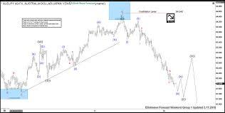 Aud Jpy Chart Elliott Wave Analysis Audjpy Calling The Decline