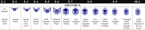 Air Force Rank Pay Chart 2016 How Air Force Enlisted Promotions Work Amn Tsgt