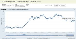 Trade Weighted U S Dollar Index Major Currencies Fred