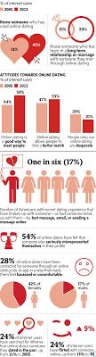 21 Amazing Online Dating Statistics