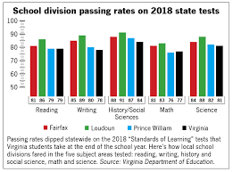Prince William Passing Rates Dip On Statewide Tests News