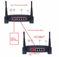 how to connect two routers wirelessly how auto wiring diagram how to connect two wireless routers together easily on how to connect two routers wirelessly