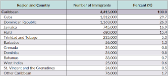 Caribbean Islands Comparison Chart Caribbean Immigrants In The United States Migrationpolicy Org