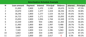 What Is An Amortization Schedule Definition Meaning