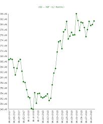 Us Dollar Usd To Forint Huf Chart History