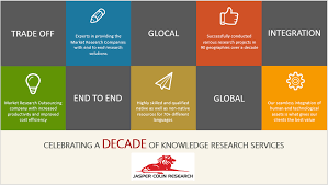 jasper colin research linkedin celebrating a decade of knowledge research services