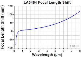 Ø1 plano convex lenses