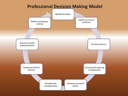 Ethical Decision Making Models Professional Decision Making Model Ppt Video Online Download