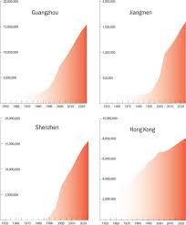 Shenzhen Population Growth Chart The Pearl River Delta Megacity