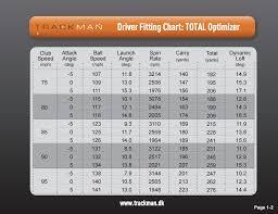 Driver Loft Vs Swing Speed Chart Golf Club Carry Distance