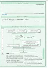 Европейское приложение к диплому diploma supplement заполняется на английском языке и содержит информацию о присвоенной квалификации системе образования в РФ сведения об успеваемости с