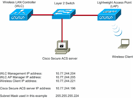wi fi protected access (wpa) in a cisco unified wireless network block diagram of wifi at Wireless Network Configuration Diagram