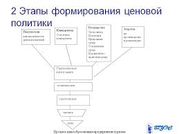 Курсовая работа Основы формирования ценовой политики Скачать  Формирование ценовой политики компании курсовая