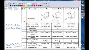 Transistor Configuration Comparison Chart Gate 2003 Ece Comparision Of Cb Ce And Cc Configurations