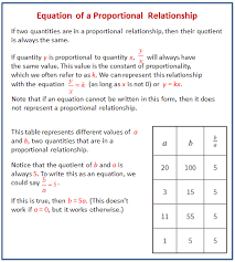 comparing relationships with equations