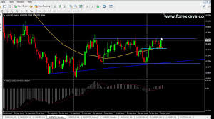 How To Analyse Forex Charts Forex Technical Analysis Forex Charts Weekly Analysis 20