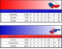 Mistrovství světa juniorů v ledním hokeji začíná atraktivními duely. Stolni Hokej Sokol Strelice Hp Mistrovstvi Sveta Mshp 13 15 1 Tabulky Po Zakladni Casti Ms Hp 13