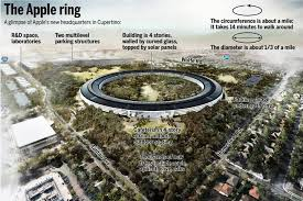 Cupertino apple office Head Office The Spaceship Is Coming Apples Hq Plans Green Lighted Apple Complex Digital Trends The Spaceship Is Coming Apples Hq Plans Greenlighted By Council