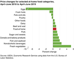 Annual Cost Of Living Increase Chart Usda Ers Food Prices And Spending