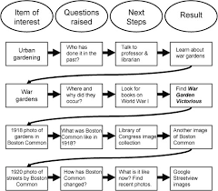 asking good questions learning historical research making your question specific