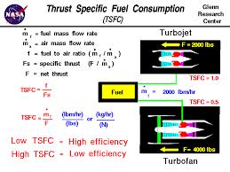 Specific Fuel Consumption
