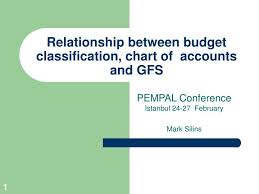 Ppt Relationship Between Budget Classification Chart Of