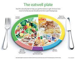 Balanced Meal Chart Healthy Eating