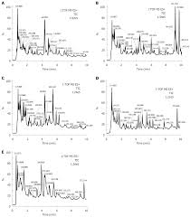 Effect Of Tong Xie Yao Fang On Endogenous Metabolites In