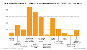 Chinas 12 Biggest Companies Are All Government Owned Fortune
