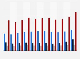 Net Sales Of Levi Strauss By Region 2018 Statista